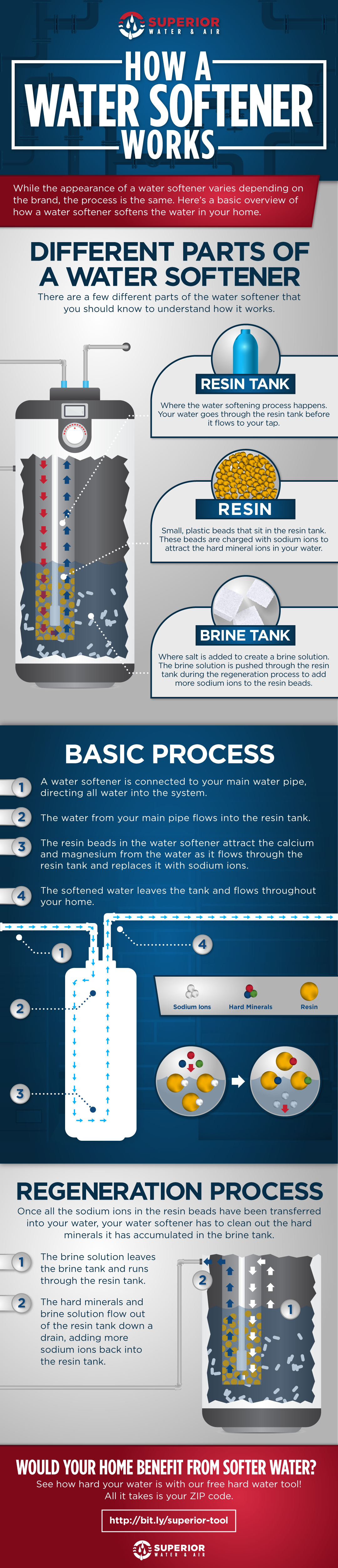 A visual diagram of how a water softener works.