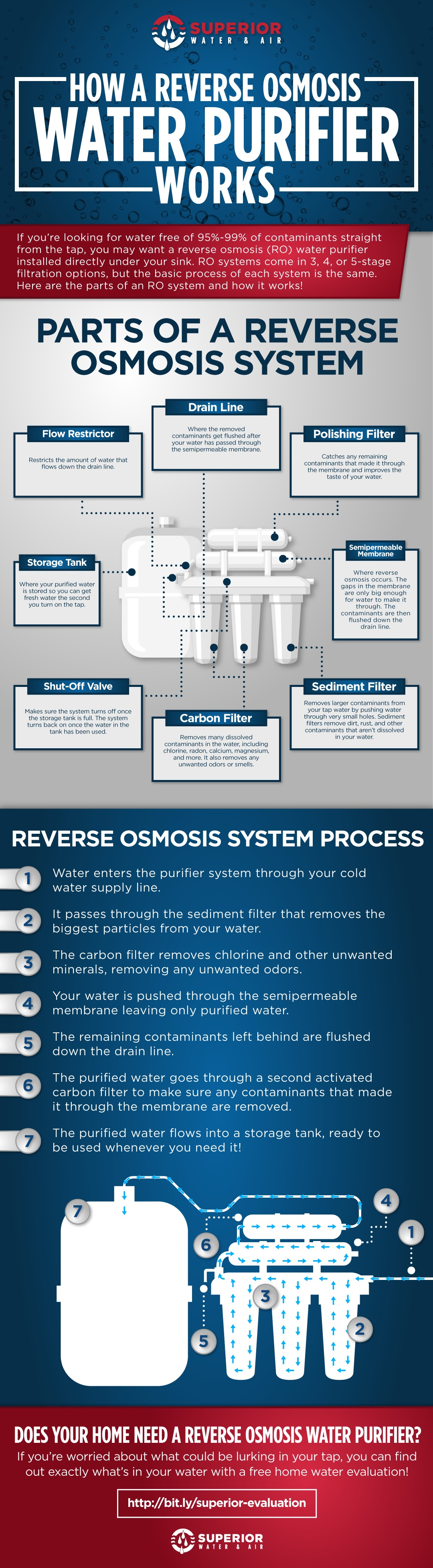 A diagram of a reverse osmosis water purifier and how it works.